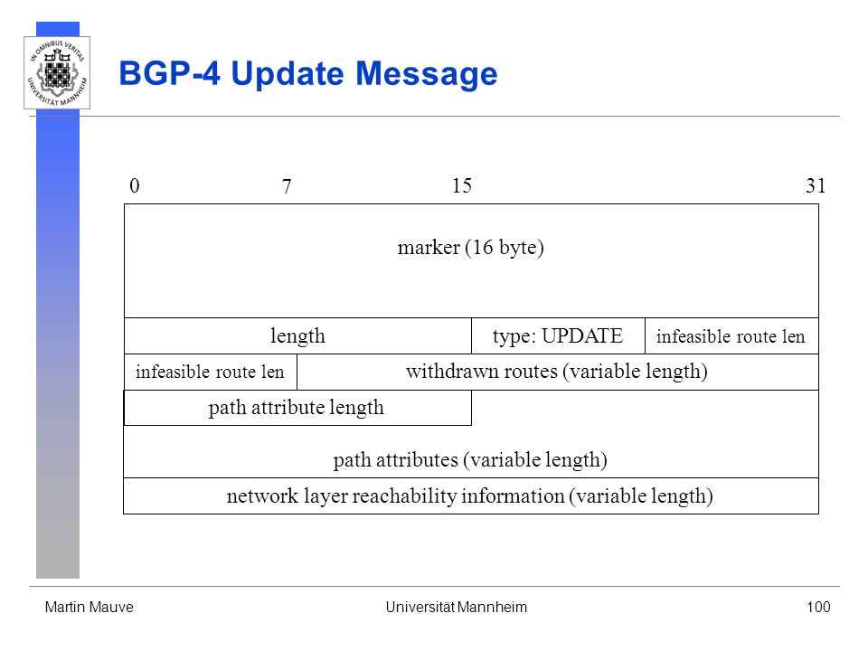 BGP-4 Update Message 7 15 31 marker (16 byte) length type: UPDATE