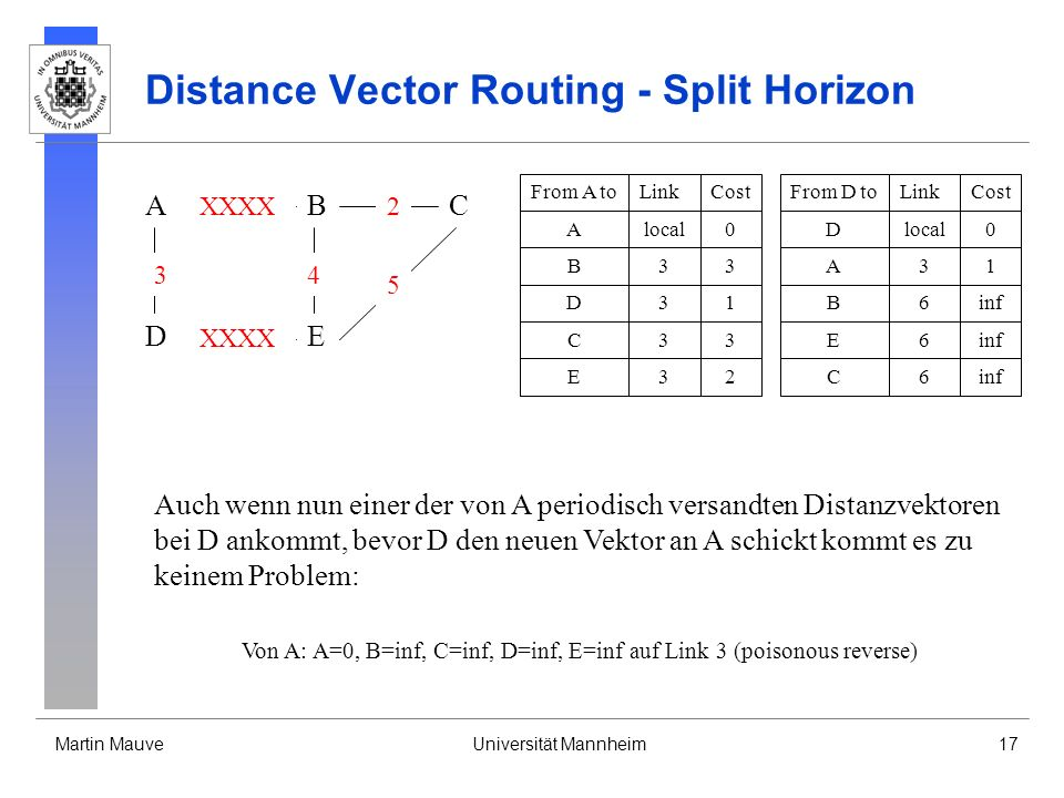Distance Vector Routing - Split Horizon