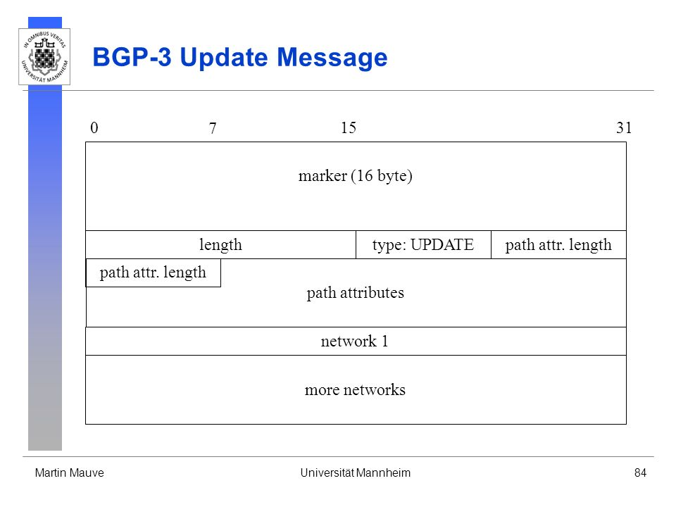 BGP-3 Update Message 7 15 31 marker (16 byte) length type: UPDATE