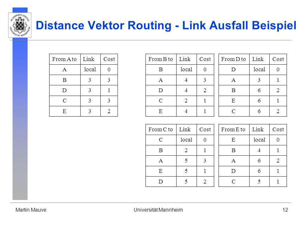 Distance Vektor Routing - Link Ausfall Beispiel