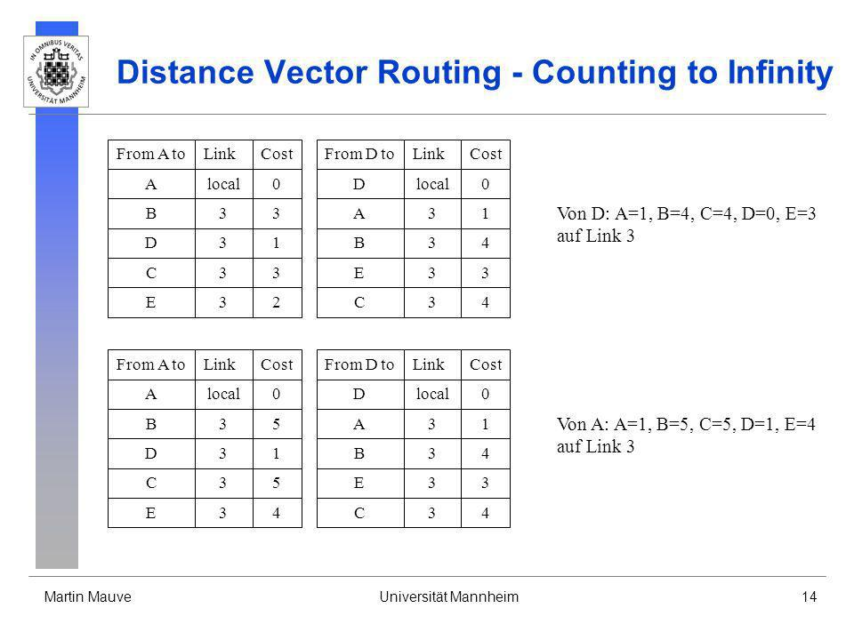 Distance Vector Routing - Counting to Infinity