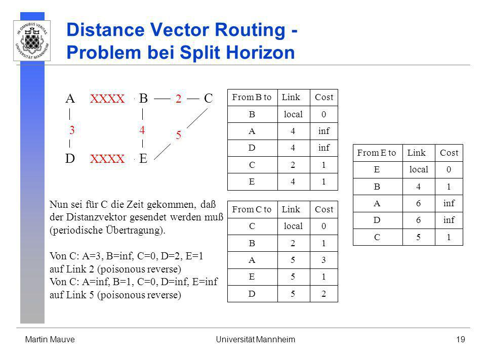 Distance Vector Routing - Problem bei Split Horizon
