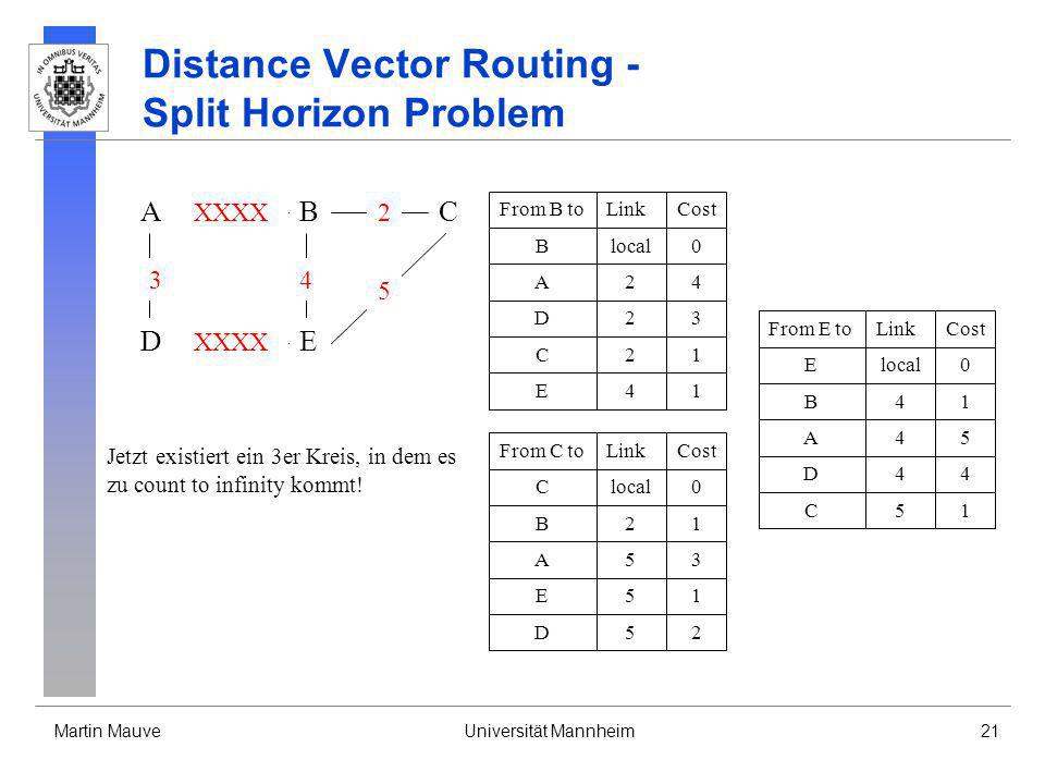 Distance Vector Routing - Split Horizon Problem