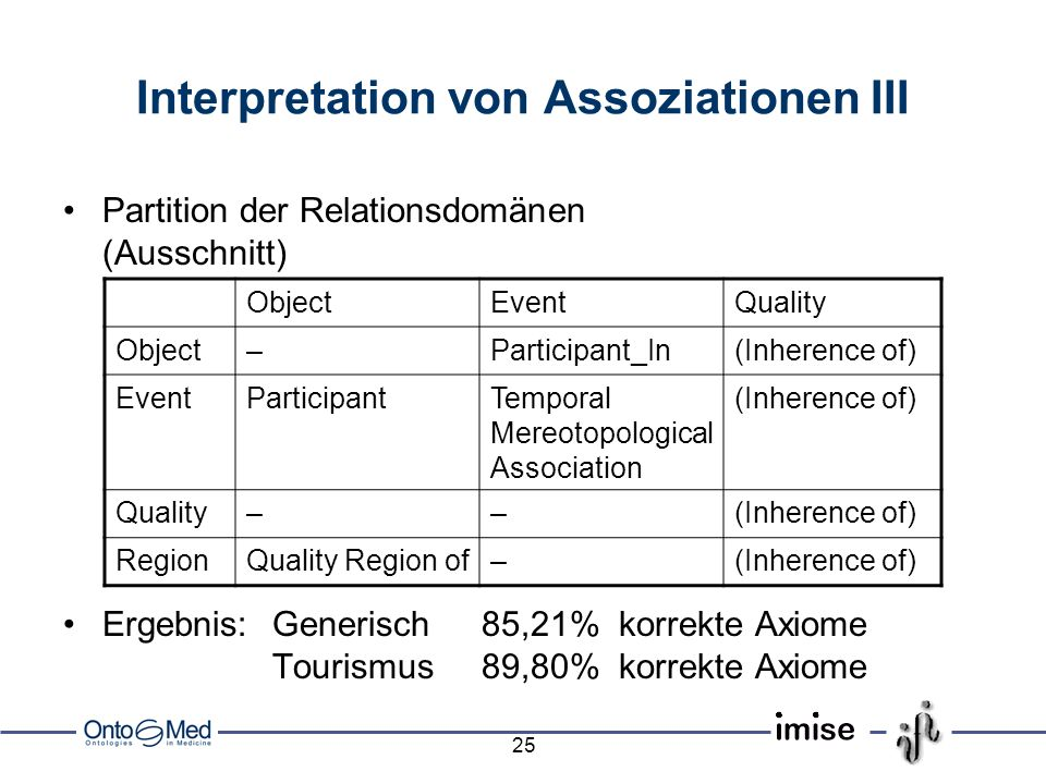 Interpretation von Assoziationen III