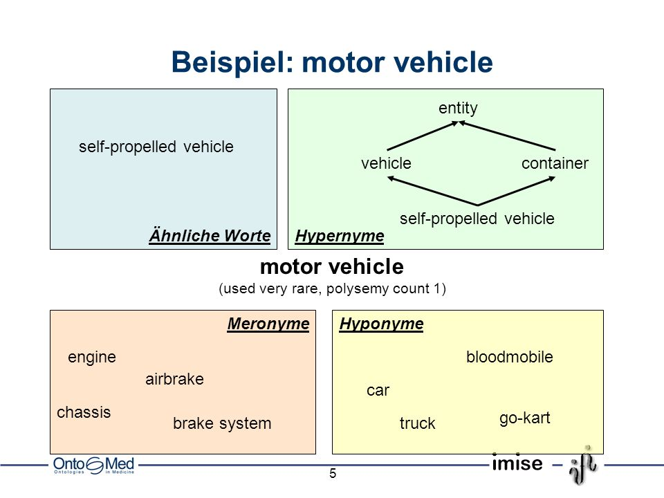 Beispiel: motor vehicle