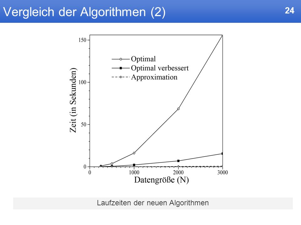 Vergleich der Algorithmen (2)