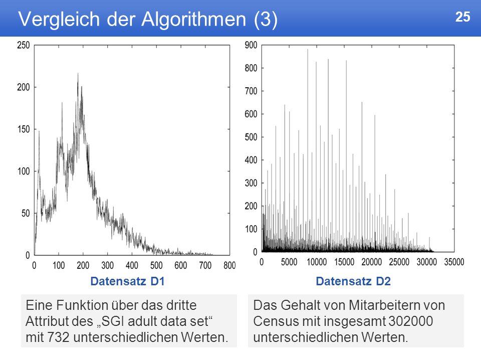 Vergleich der Algorithmen (3)