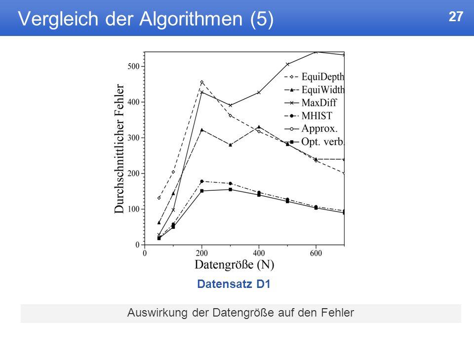 Vergleich der Algorithmen (5)