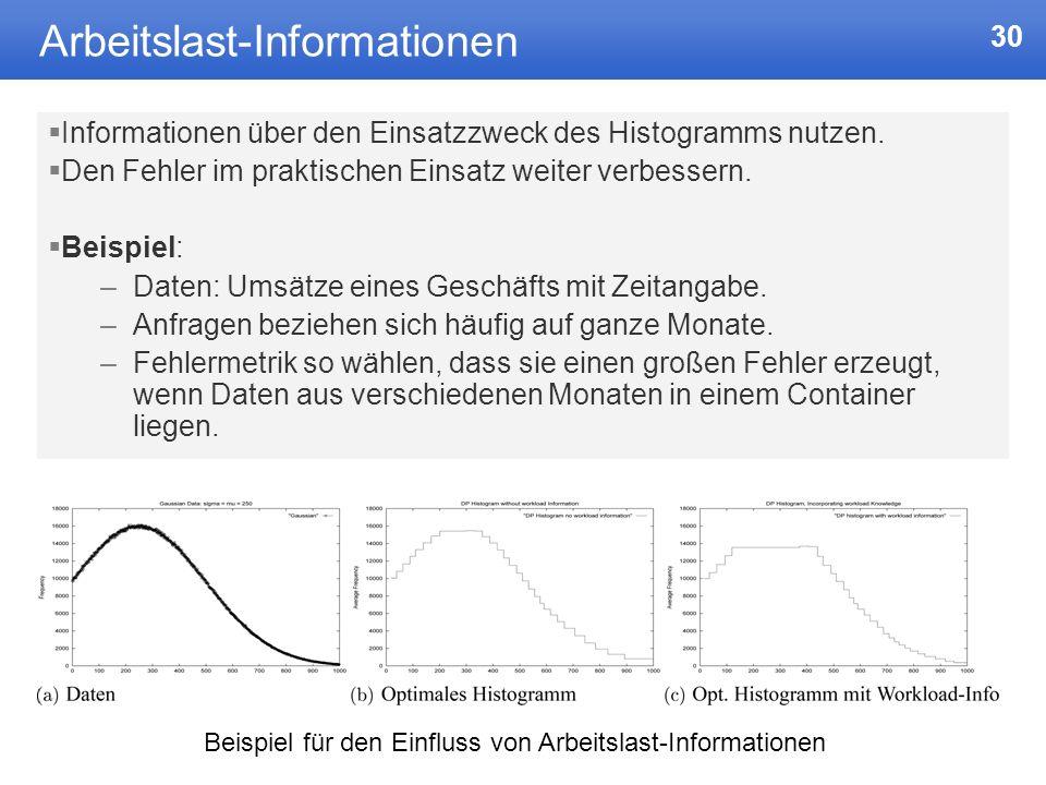 Arbeitslast-Informationen