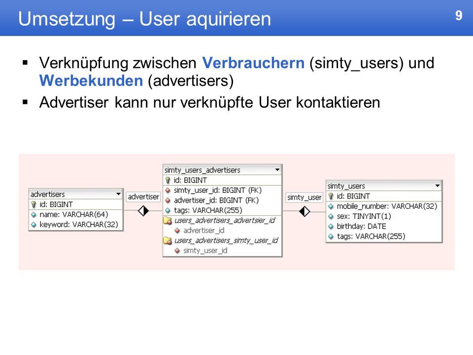 Umsetzung – User aquirieren