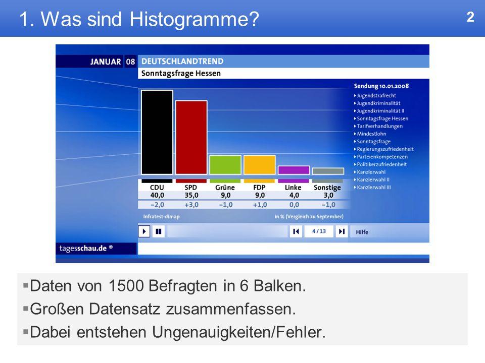 1. Was sind Histogramme Daten von 1500 Befragten in 6 Balken.