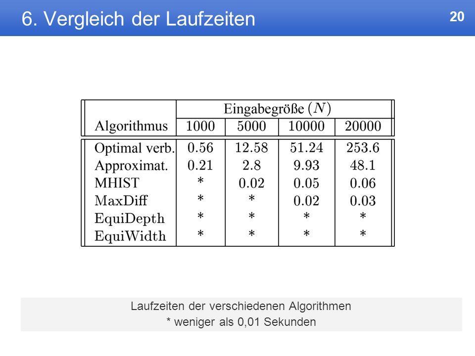 6. Vergleich der Laufzeiten