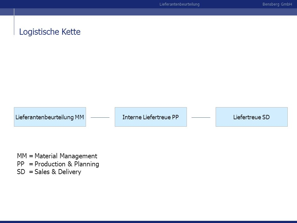 Logistische Kette MM = Material Management PP = Production & Planning