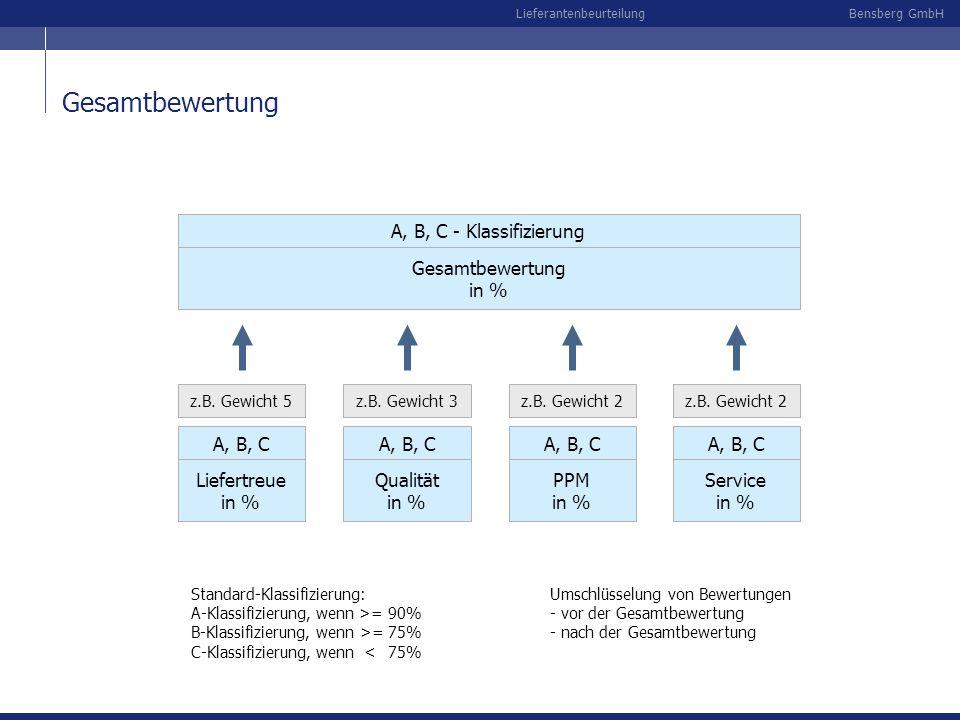 Gesamtbewertung A, B, C - Klassifizierung Gesamtbewertung in % A, B, C