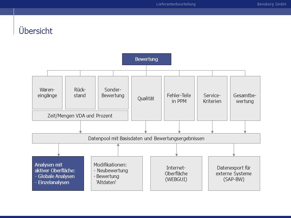 Übersicht Bewertung Waren- eingänge Rück- stand Sonder- Bewertung