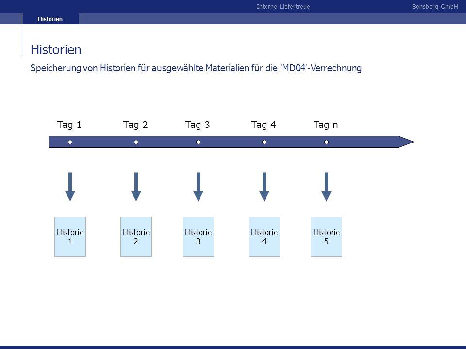 Historien Historien. Speicherung von Historien für ausgewählte Materialien für die MD04 -Verrechnung.