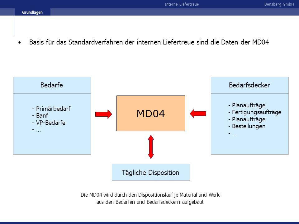 Grundlagen Basis für das Standardverfahren der internen Liefertreue sind die Daten der MD04. - Primärbedarf - Banf.