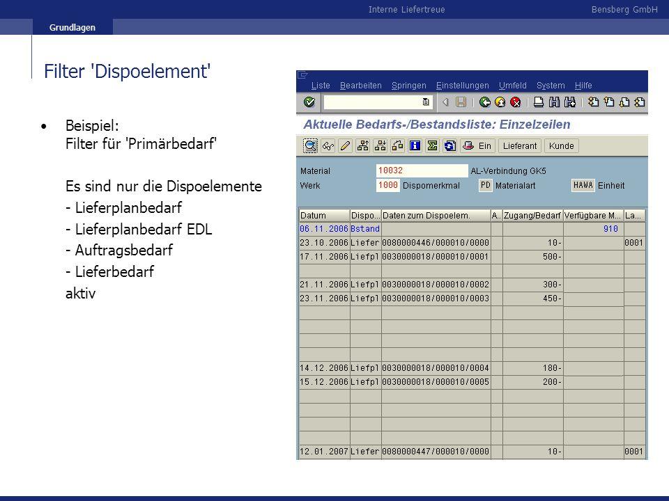 Filter Dispoelement Beispiel: Filter für Primärbedarf