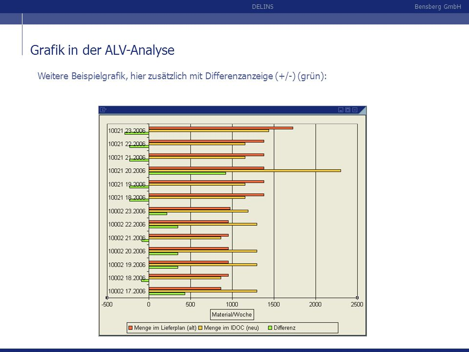 Grafik in der ALV-Analyse