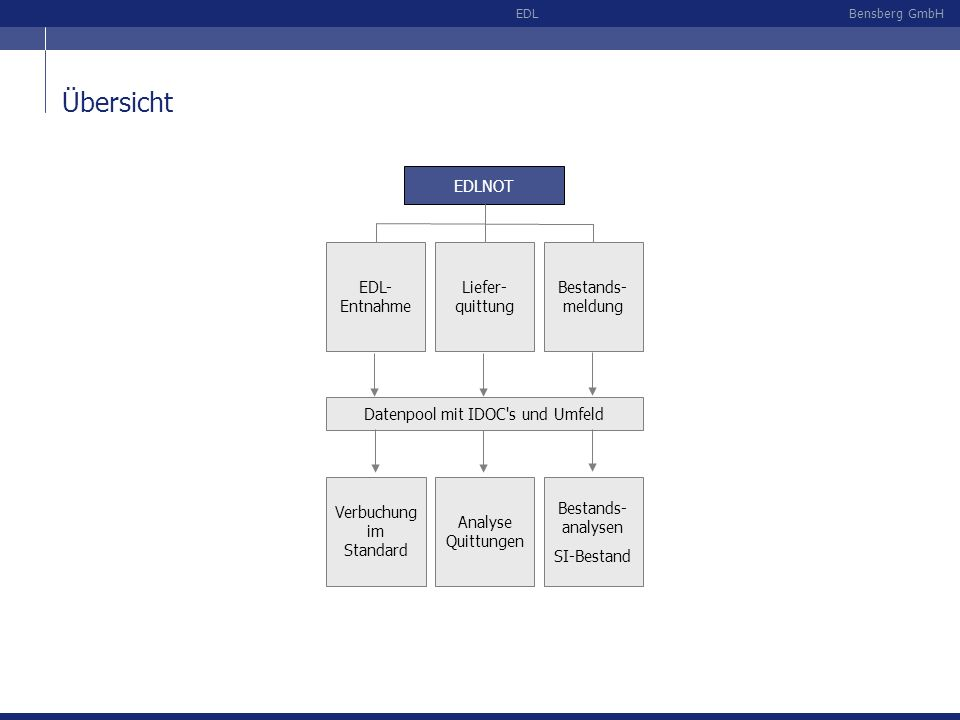 Übersicht EDLNOT EDL- Entnahme Liefer- quittung Bestands- meldung