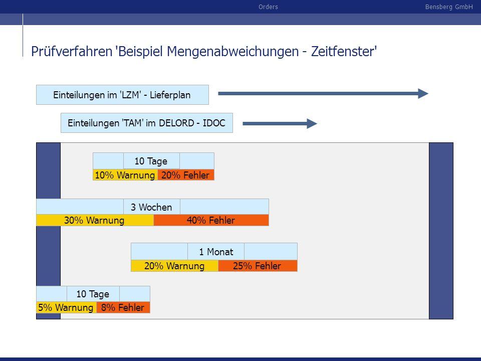 Prüfverfahren Beispiel Mengenabweichungen - Zeitfenster