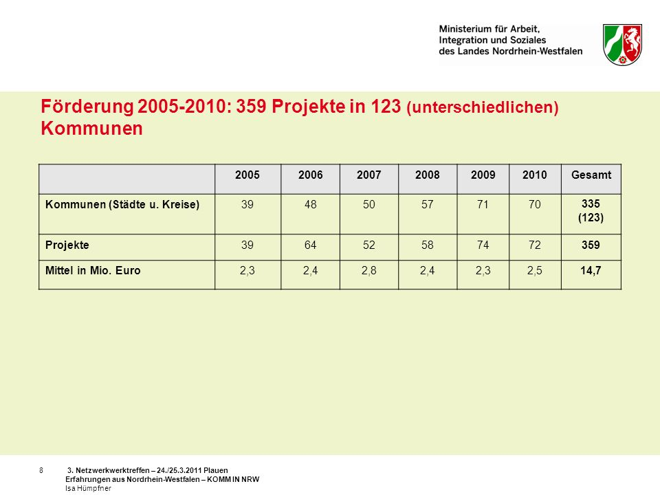 Förderung 2005-2010: 359 Projekte in 123 (unterschiedlichen) Kommunen