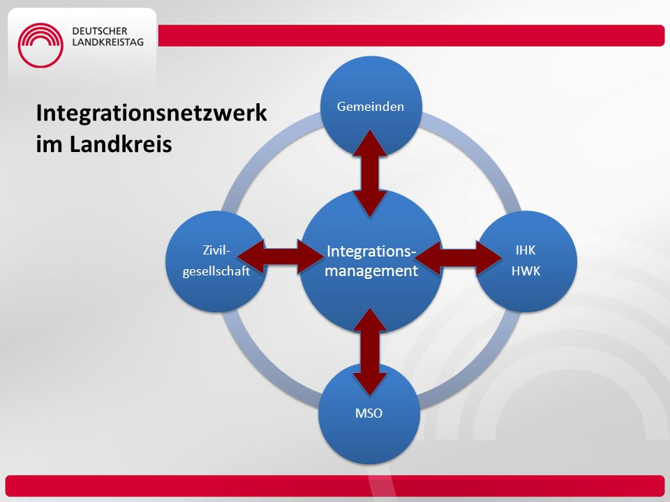 Integrations-management