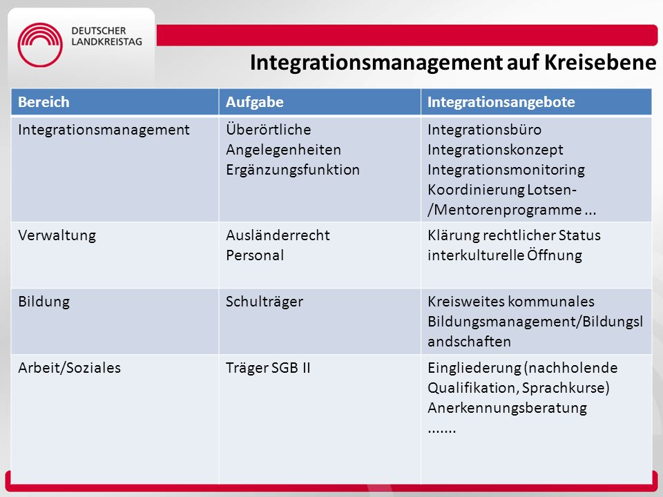 Integrationsmanagement auf Kreisebene