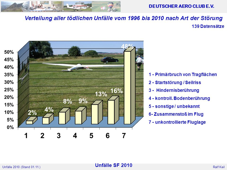 Verteilung aller tödlichen Unfälle vom 1996 bis 2010 nach Art der Störung