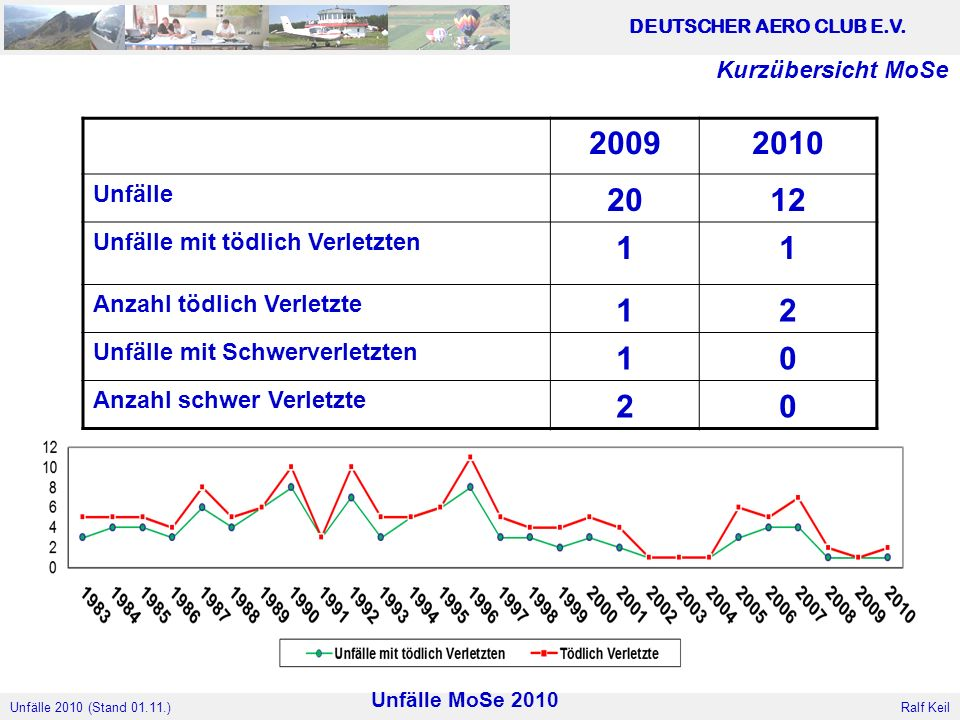 2009 2010 20 12 1 2 Kurzübersicht MoSe Unfälle