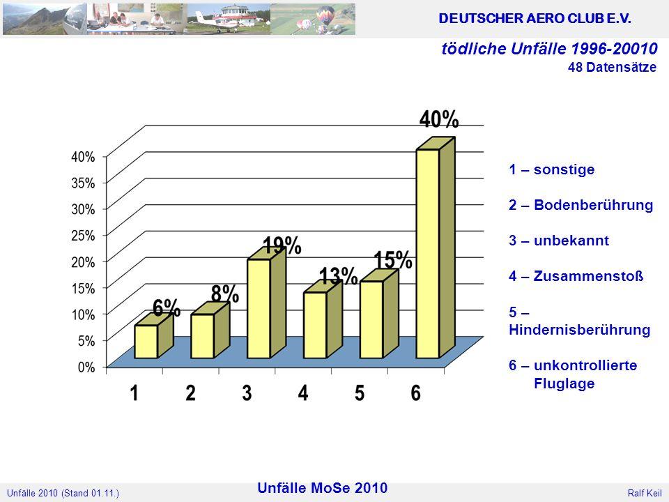 Verteilung aller tödlichen Unfälle vom 1996 bis 2006
