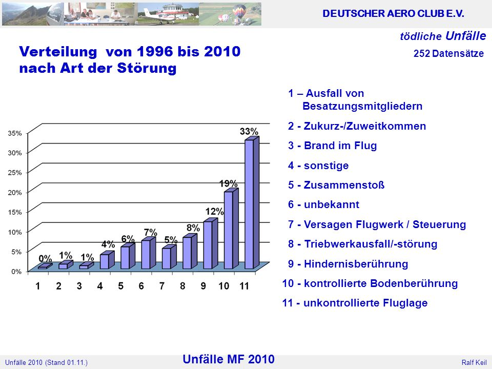 Verteilung von 1996 bis 2010 nach Art der Störung Unfälle MF 2010