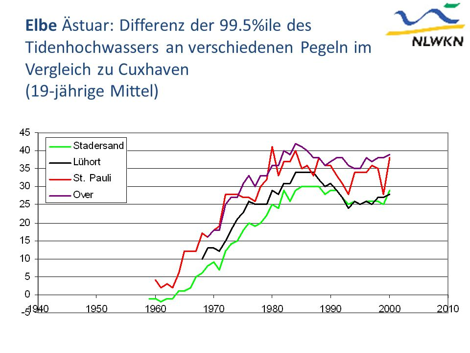 Elbe Ästuar: Differenz der 99