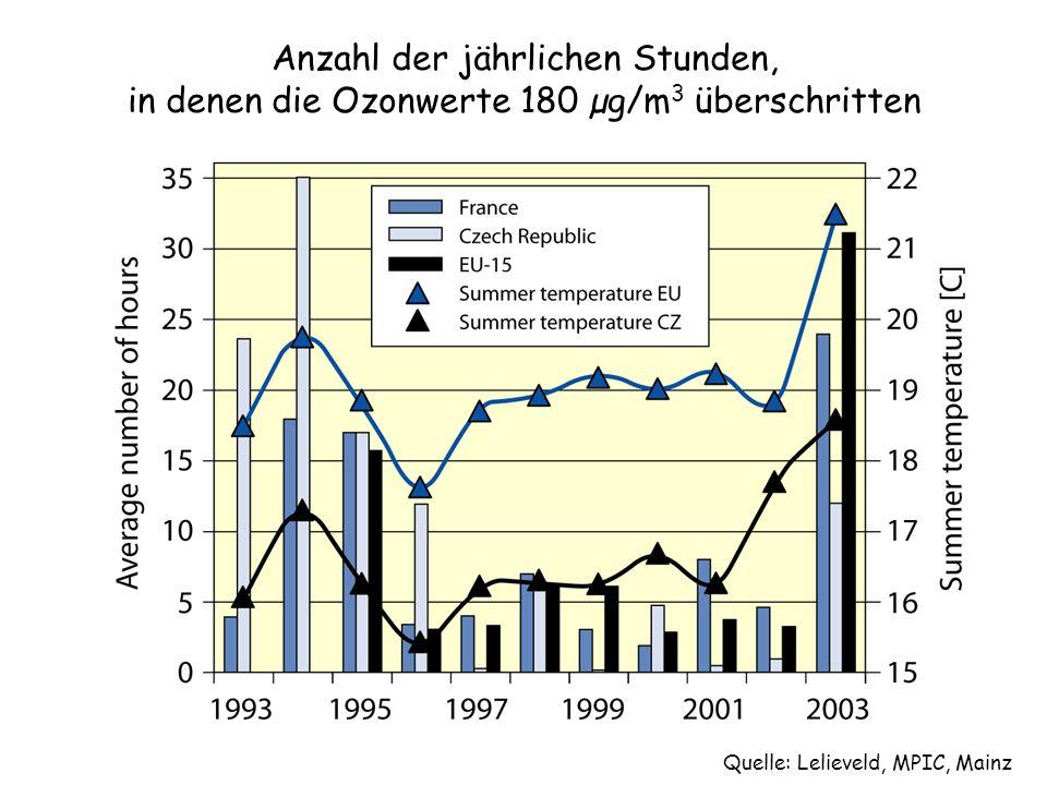 Anzahl der jährlichen Stunden, in denen die Ozonwerte 180 µg/m3 überschritten