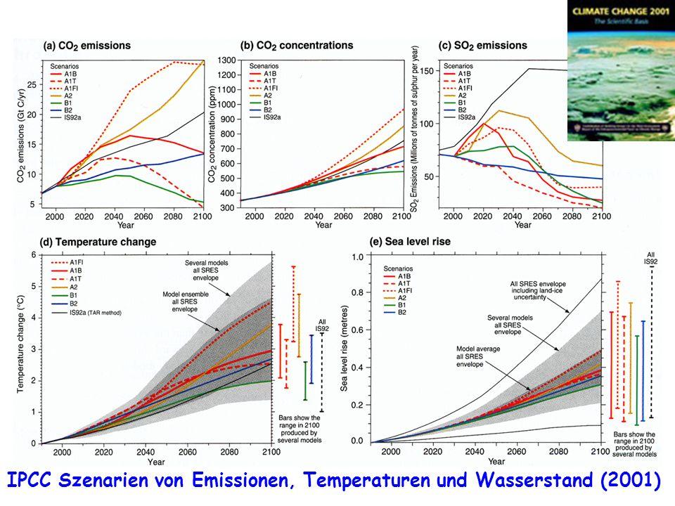 Klimawandel IPCC Szenarien von Emissionen, Temperaturen und Wasserstand (2001)