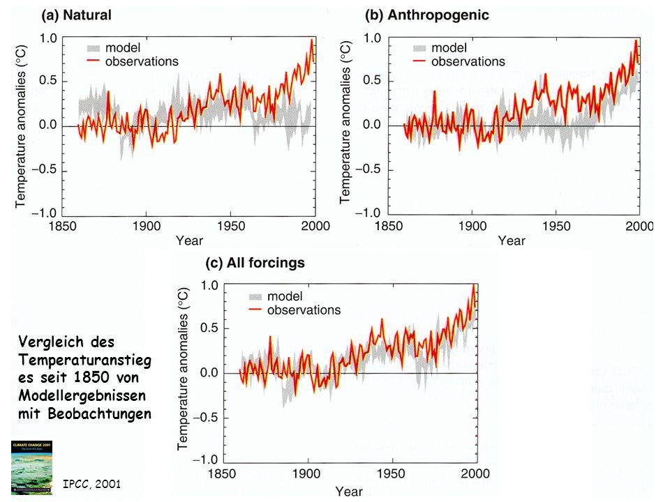 Vergleich des Temperaturanstieges seit 1850 von Modellergebnissen mit Beobachtungen