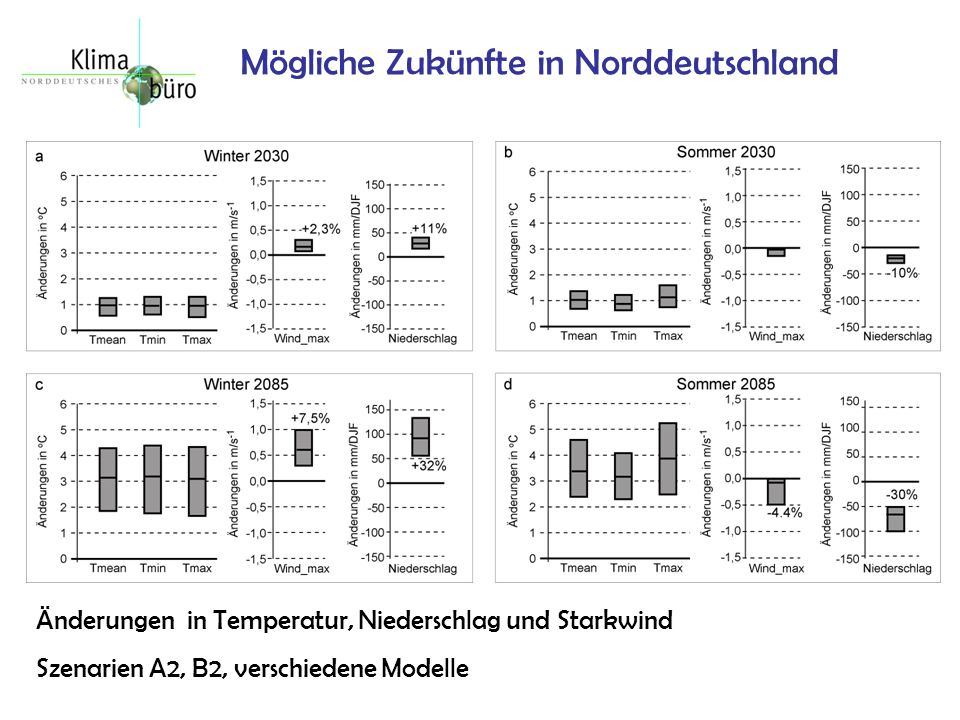 Mögliche Zukünfte in Norddeutschland