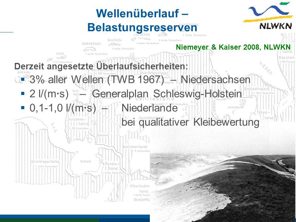 Wellenüberlauf – Belastungsreserven