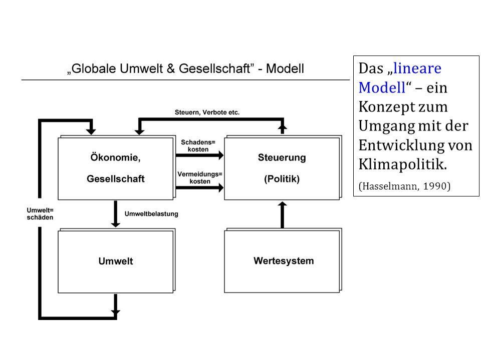 """Das """"lineare Modell – ein Konzept zum Umgang mit der Entwicklung von Klimapolitik."""