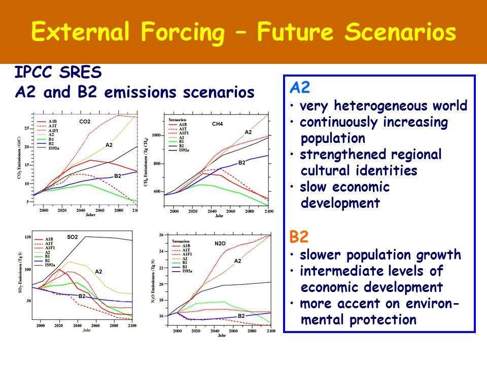 External Forcing – Future Scenarios