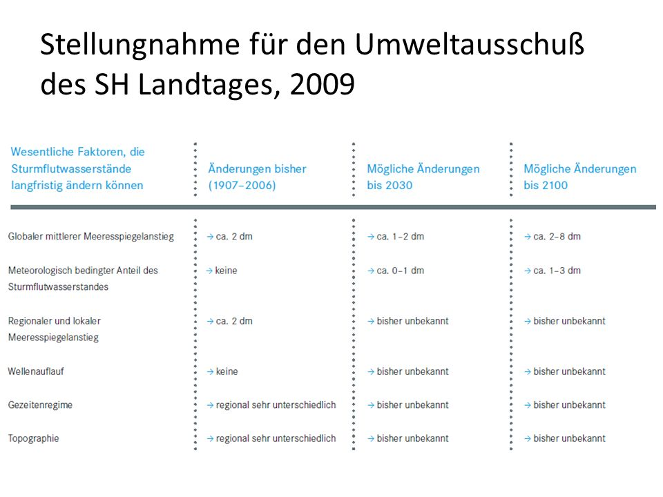 Stellungnahme für den Umweltausschuß des SH Landtages, 2009