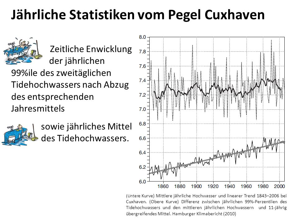 Jährliche Statistiken vom Pegel Cuxhaven