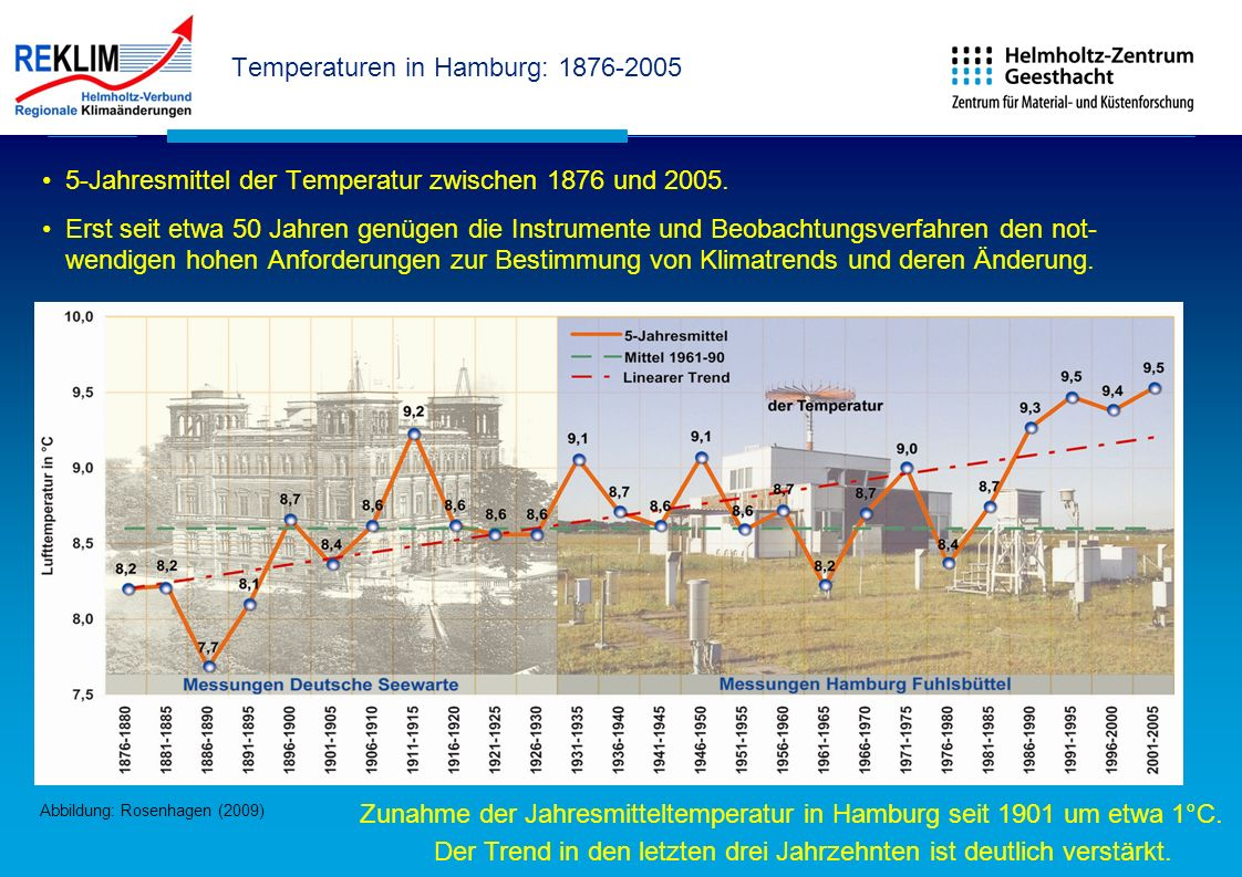Temperaturen in Hamburg: 1876-2005