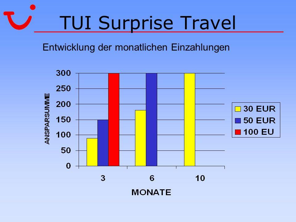 TUI Surprise Travel Entwicklung der monatlichen Einzahlungen