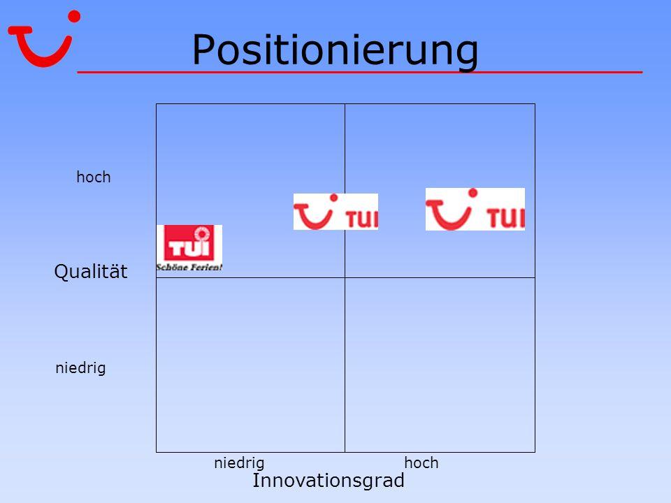 Positionierung Qualität Innovationsgrad hoch niedrig niedrig hoch