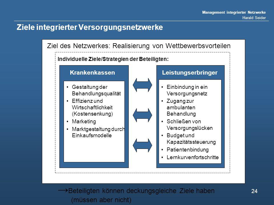 Ziele integrierter Versorgungsnetzwerke