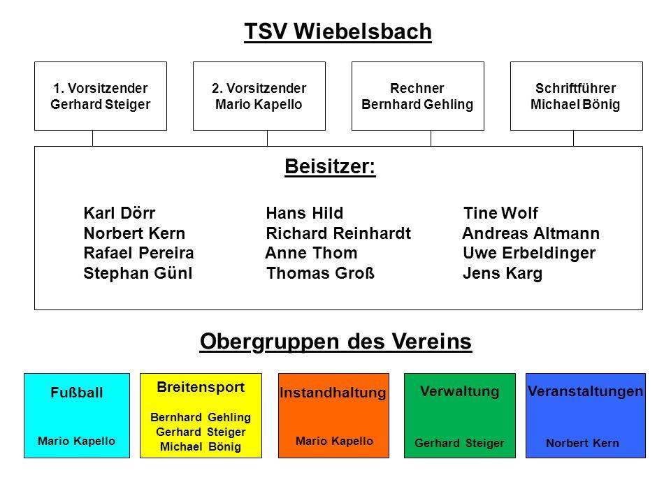 TSV Wiebelsbach Obergruppen des Vereins