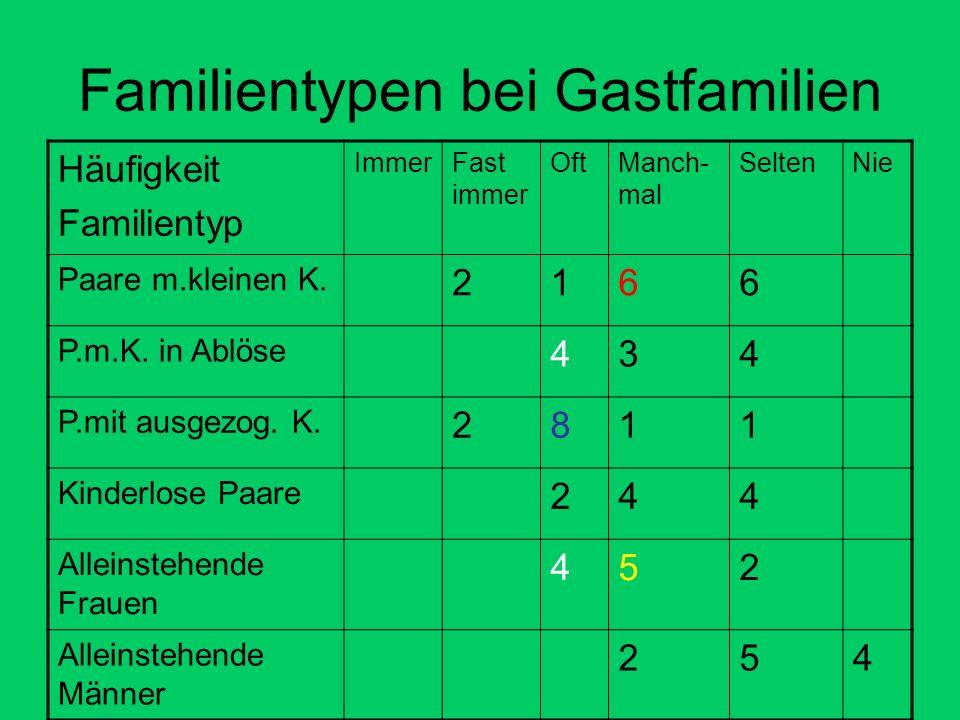Familientypen bei Gastfamilien