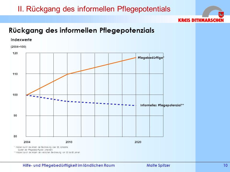 II. Rückgang des informellen Pflegepotentials