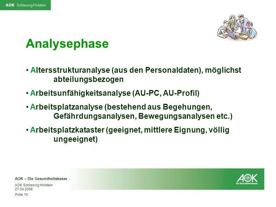 Analysephase Altersstrukturanalyse (aus den Personaldaten), möglichst abteilungsbezogen. Arbeitsunfähigkeitsanalyse (AU-PC, AU-Profil)